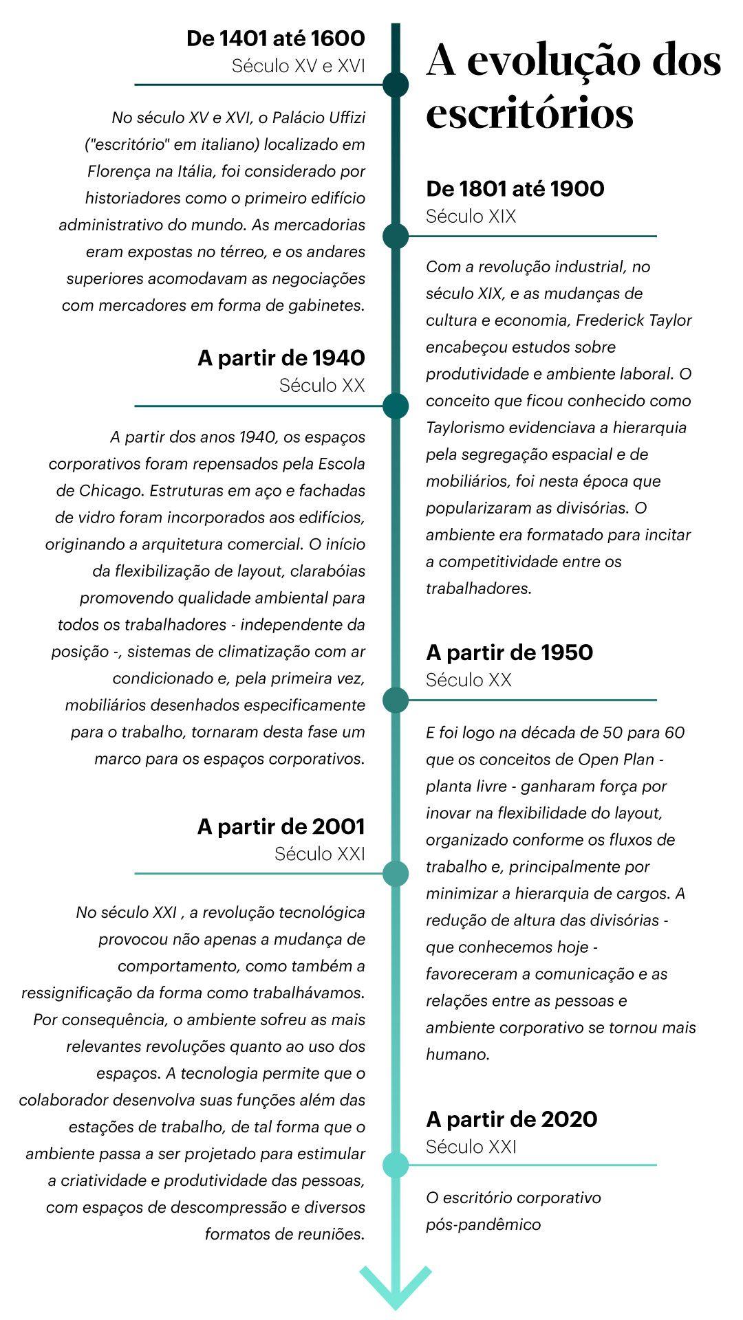 A evolução dos escritórios